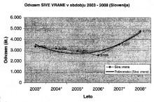 Odstrel sive vrane 2003-2008 (ZGS)